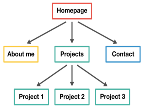 How to design the tree structure of your website?